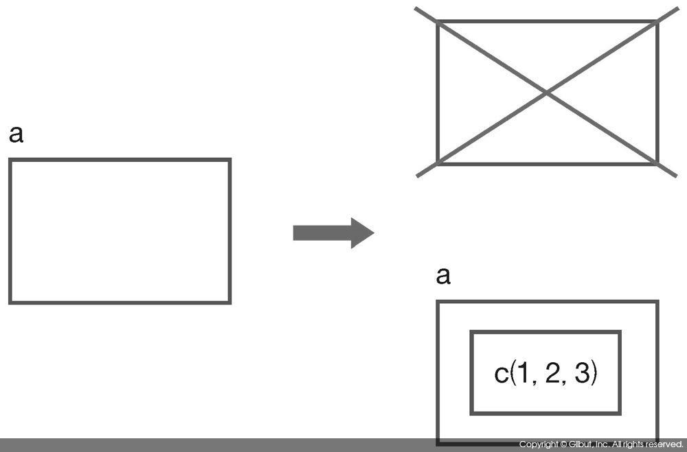 그림 3-1 객체의 불변성