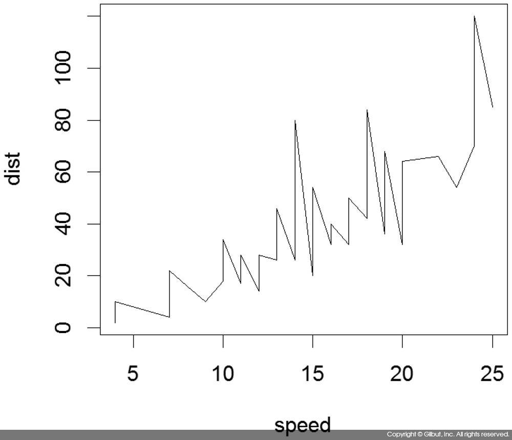 그림 6-9 cars 데이터의 꺾은선 그래프