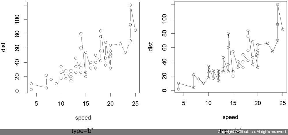 그림 6-10 type을 사용한 그래프 유형 지정