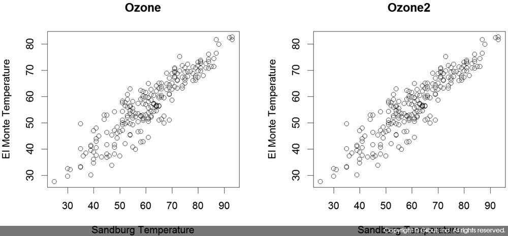 그림 6-13 mfrow=c(1, 2)를 사용한 1행 2열의 그래프 그리기