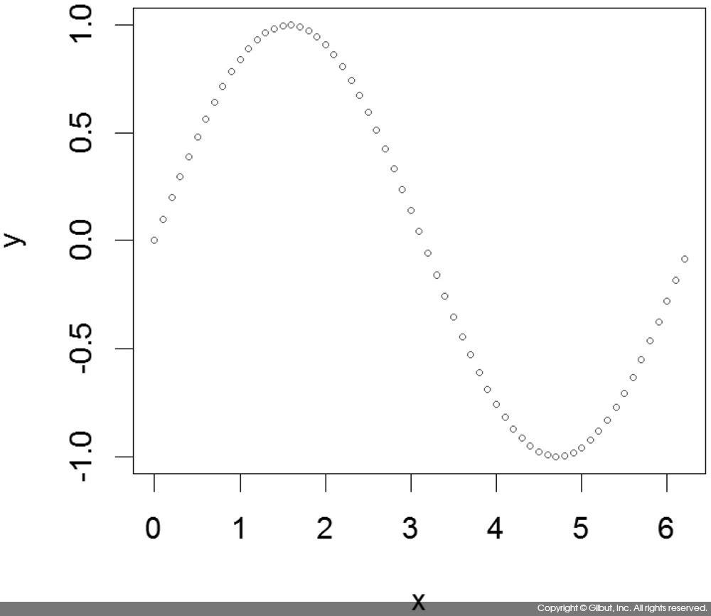 그림 6-17 lines( )를 사용한 사인 그래프 그리기