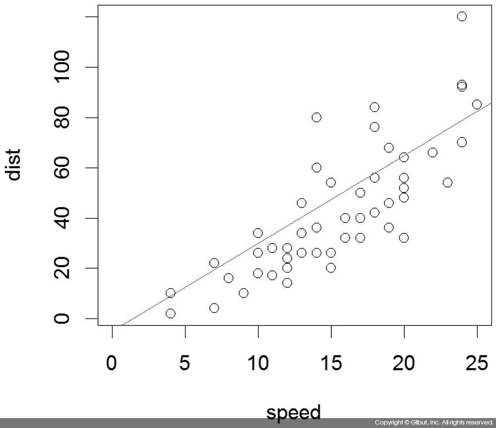 그림 6-19 cars 데이터를 dist = -5 + 3.5 × speed로 근사