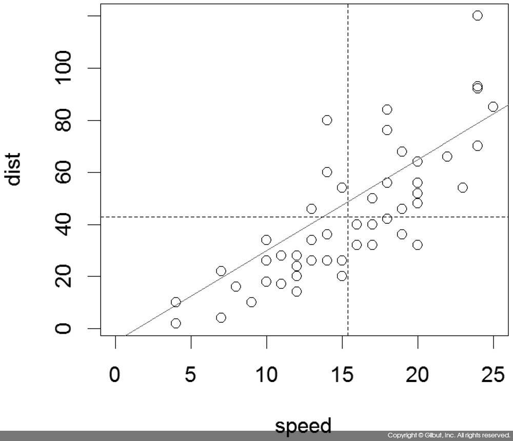 그림 6-20 cars 데이터와 평균 속도, 평균 제동 거리