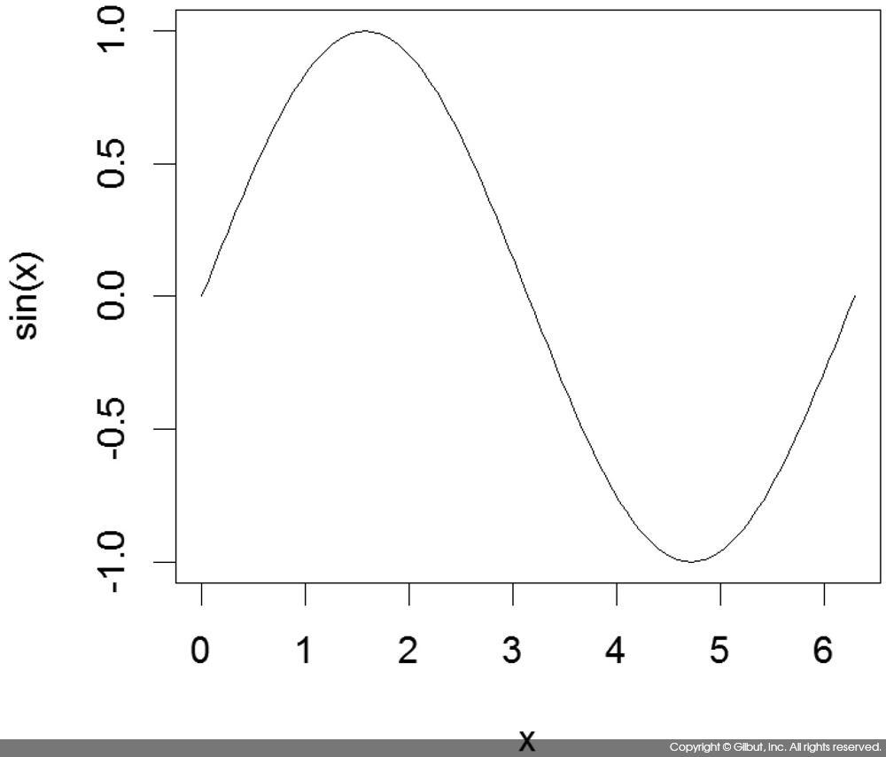 그림 6-21 curve( )를 사용해 그린 사인 곡선