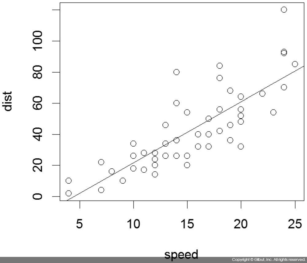 그림 6-22 cars 데이터에 대한 선형 회귀