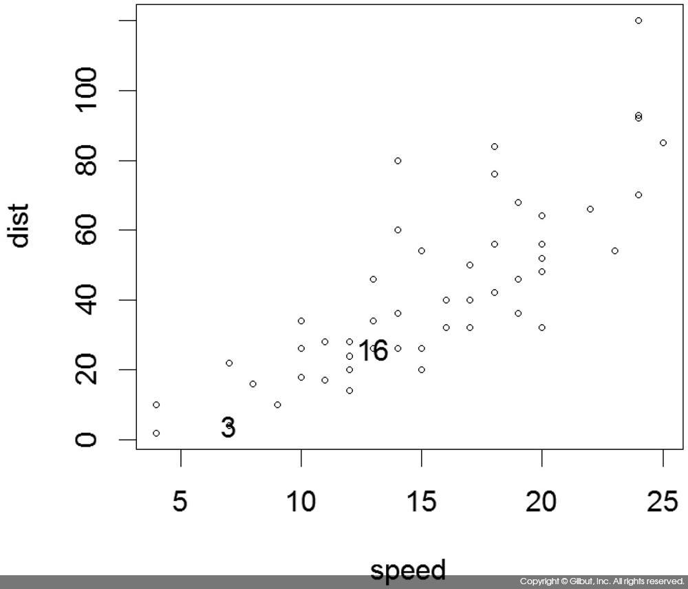 그림 6-26 cars 데이터에서 데이터 식별하기