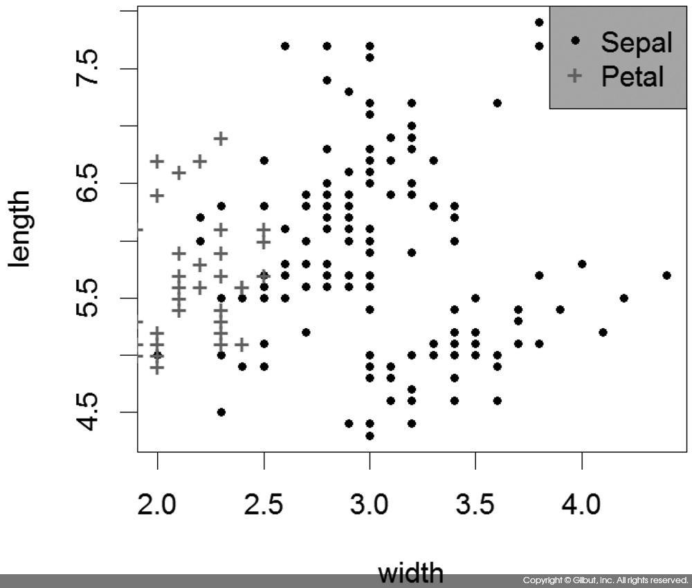 그림 6-27 Sepal과 Petal 데이터에 범례 표시하기
