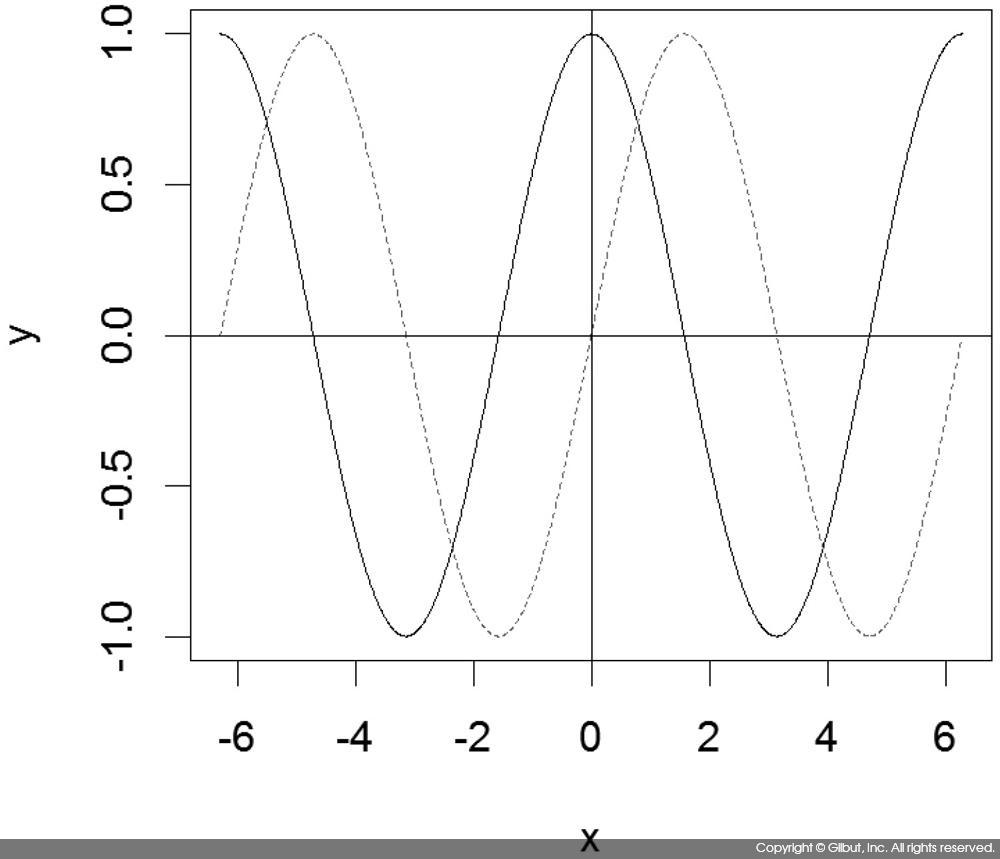 그림 6-28 matplot( )으로 cos(x), sin(x) 그래프 그리기