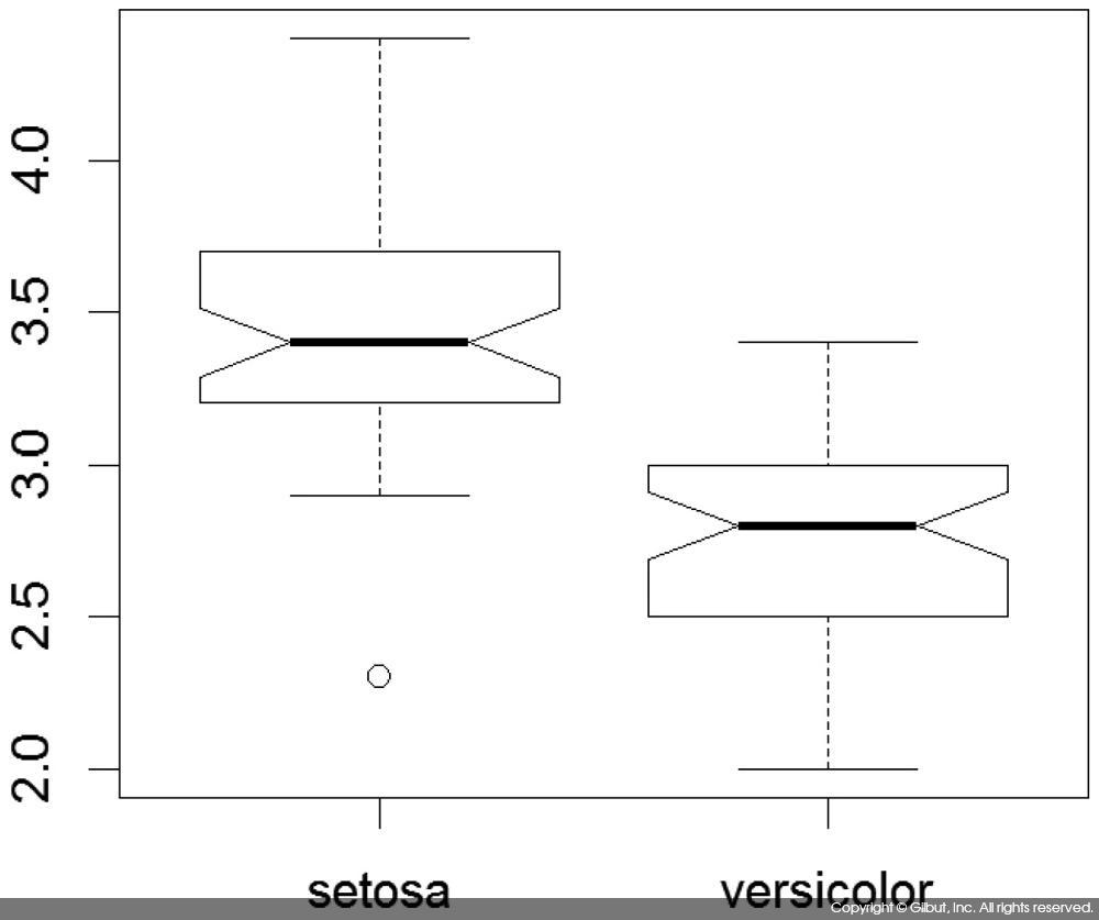 그림 6-31 두 개의 상자 그림에서 notch를 사용한 중앙값 비교하기