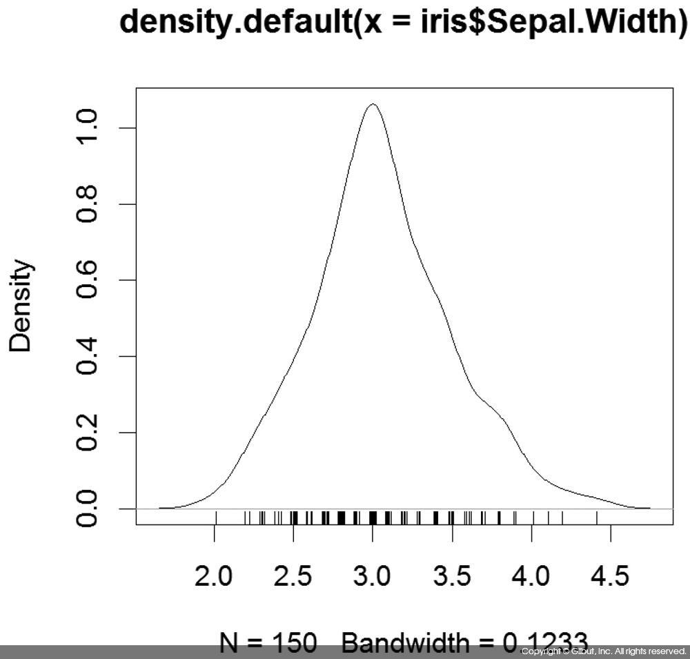 그림 6-36 iris$Sepal.Width의 밀도 그림과 rug( )를 사용한 데이터 표시