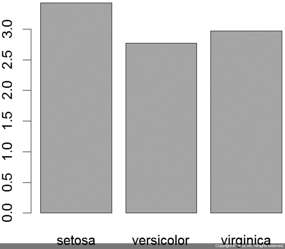그림 6-37 iris의 종별 Sepal.Width의 평균