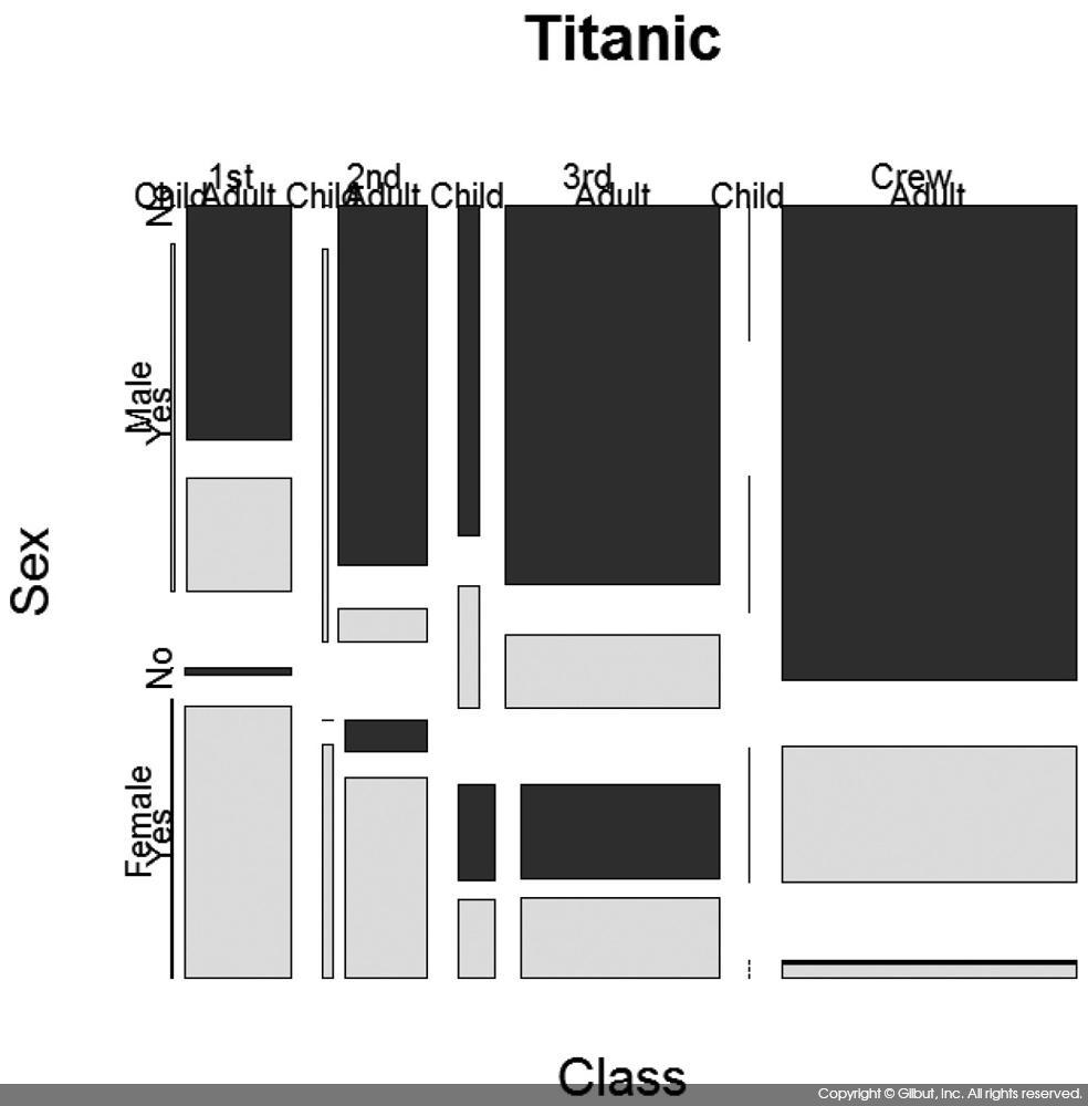 그림 6-39 타이타닉호 모자이크 플롯