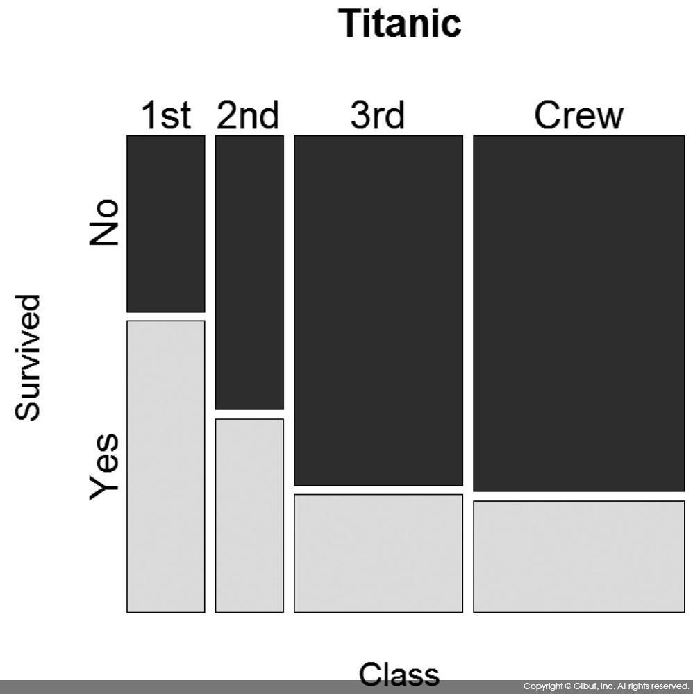 그림 6-40 타이타닉호 탑승실 등급과 생존 여부의 모자이크 플롯