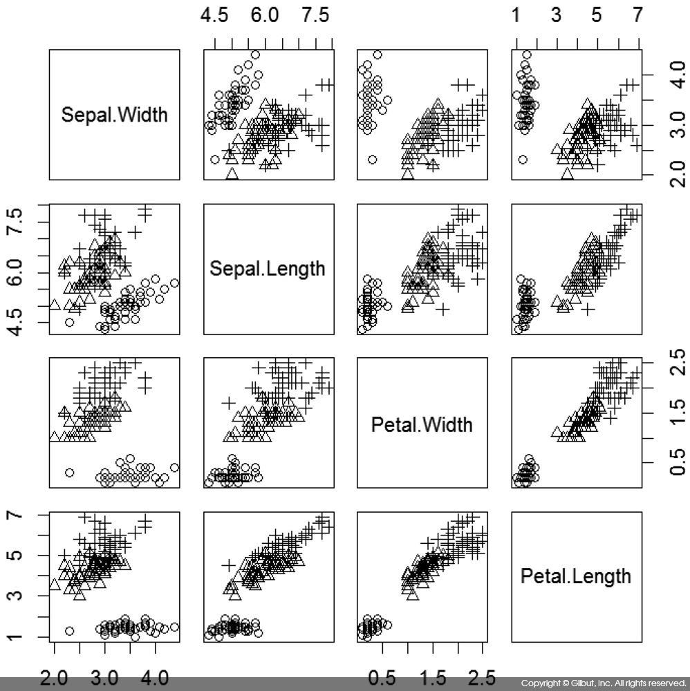그림 6-41 iris 데이터의 산점도 행렬