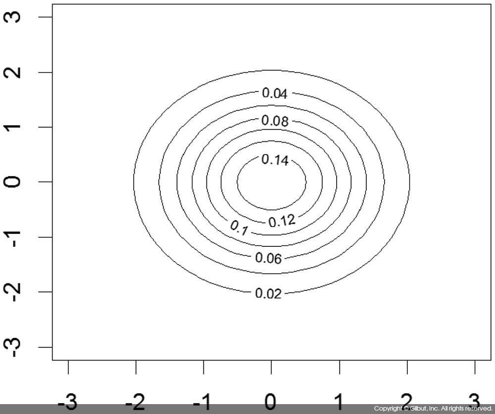 그림 6-43 이변량 정규 분포의 등고선 그래프
