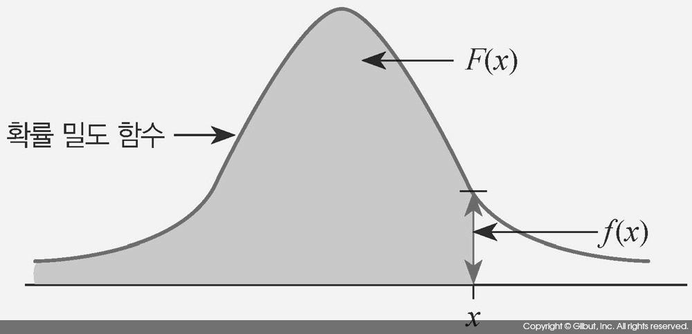 그림 7-2 확률 밀도 함수와 분포 함수의 개념