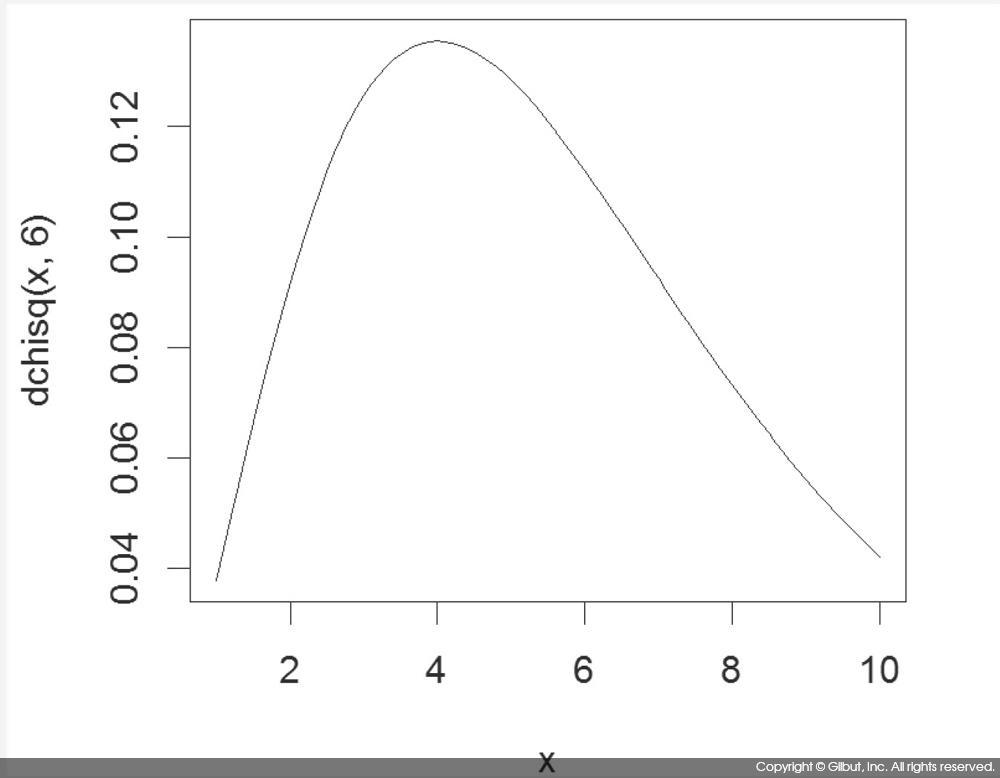 그림 7-3 χ^2(6) 분포