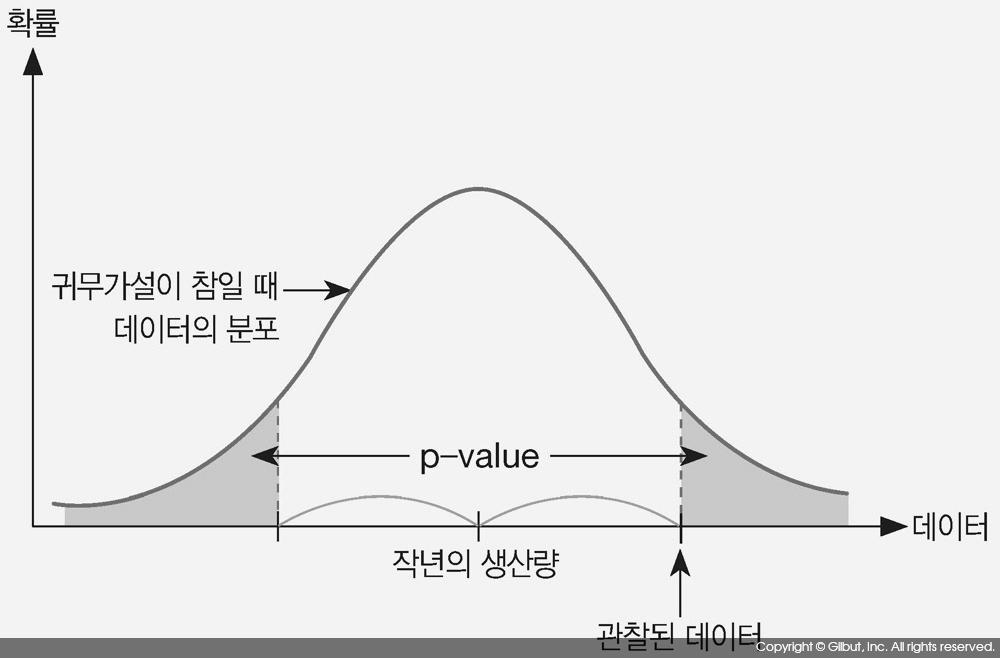 그림 7-5 양측 검정에서의 p-value