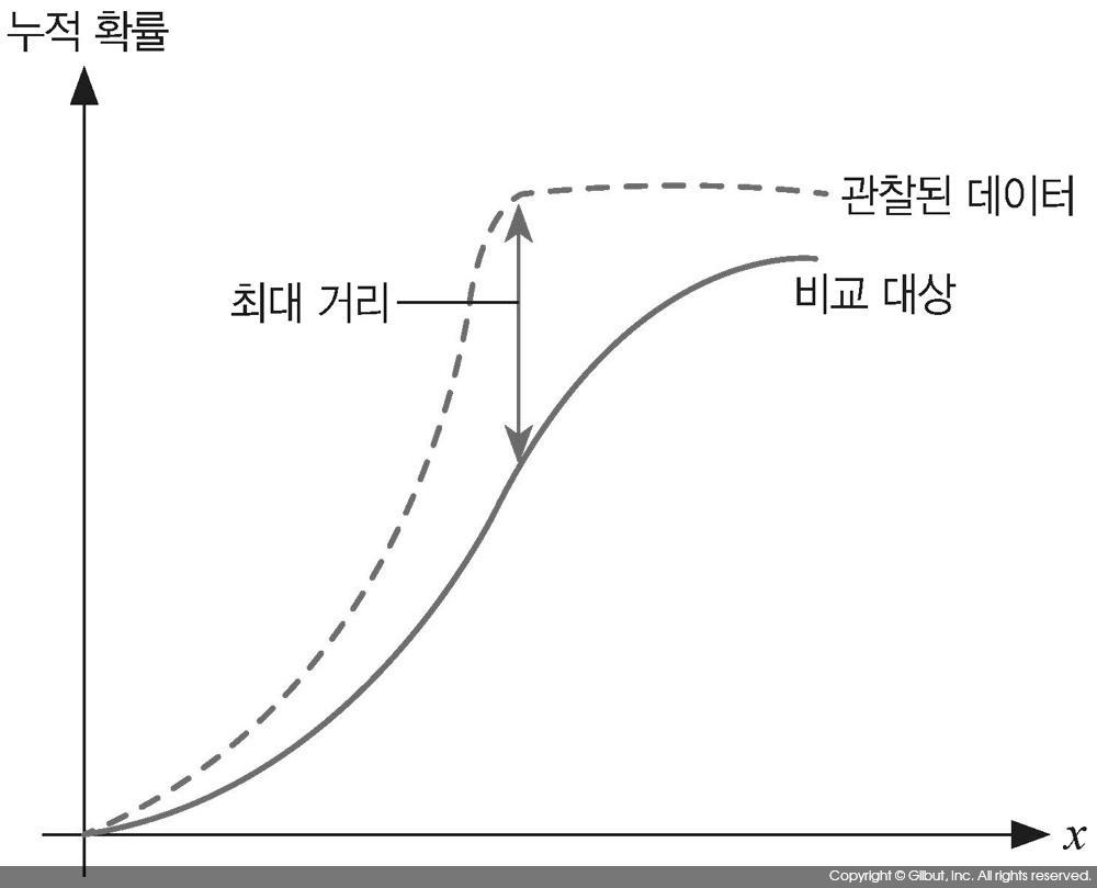 그림 7-6 K-S 검정