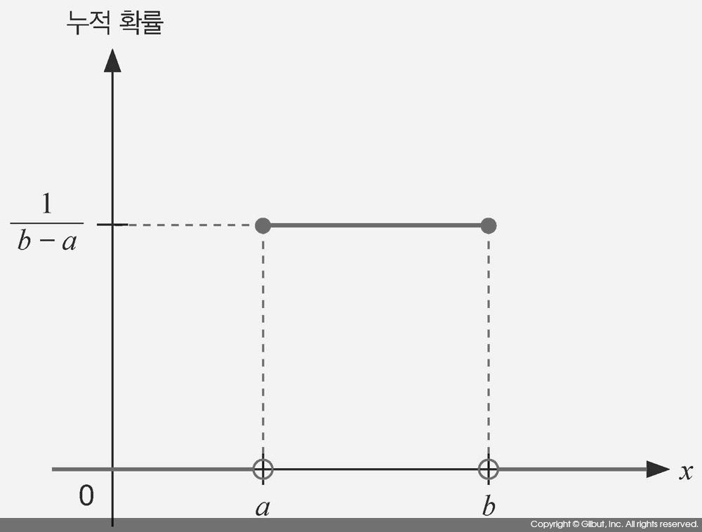 그림 7-7 균등 분포 U(a, b)