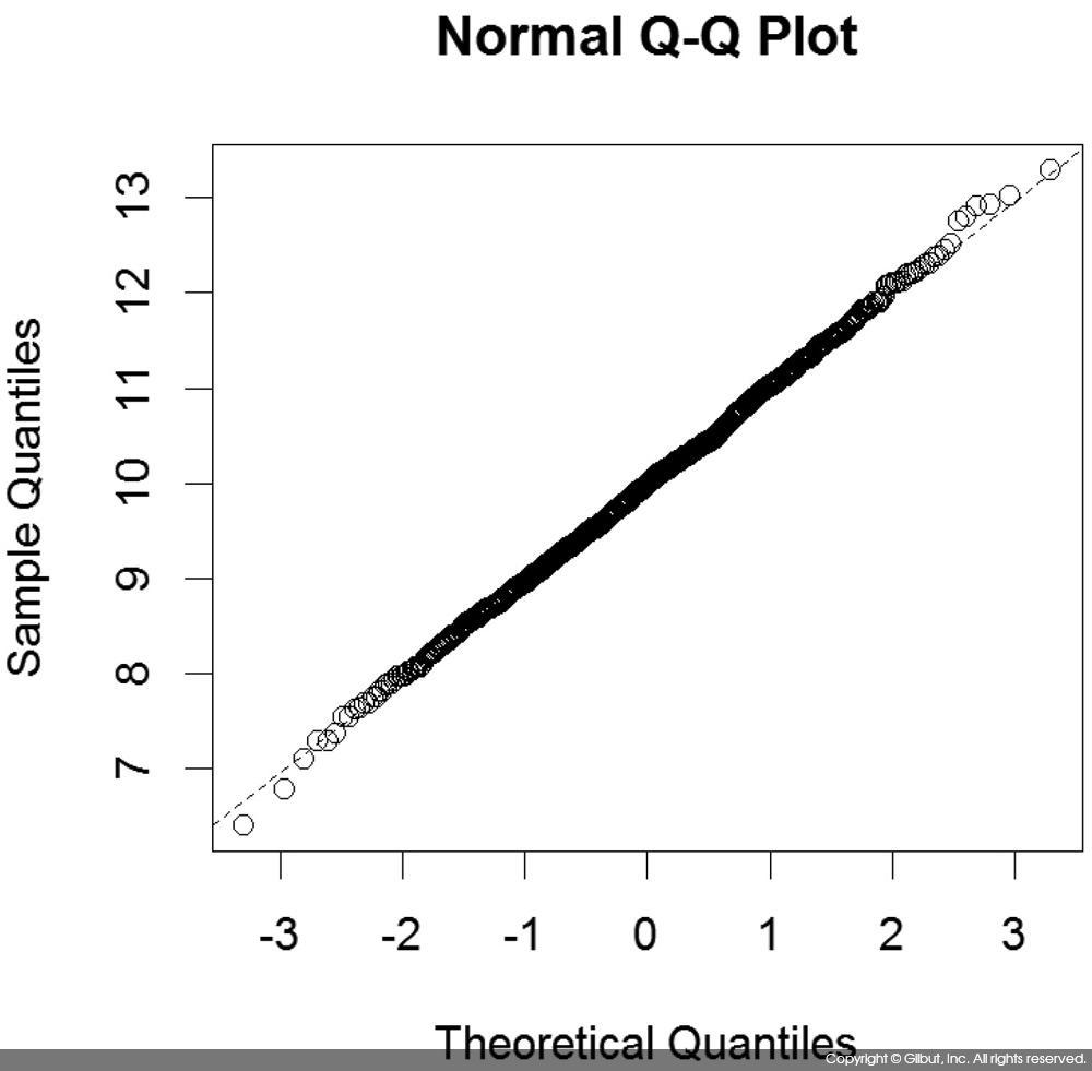 그림 7-8 rnorm( ) 데이터에 대한 정규 확률 그림