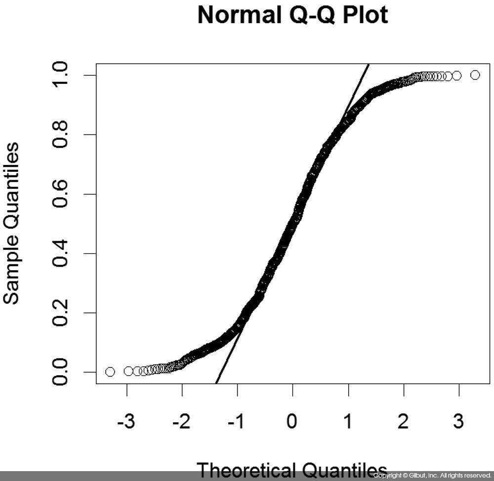 그림 7-9 runif( ) 데이터에 대한 정규 확률 그림