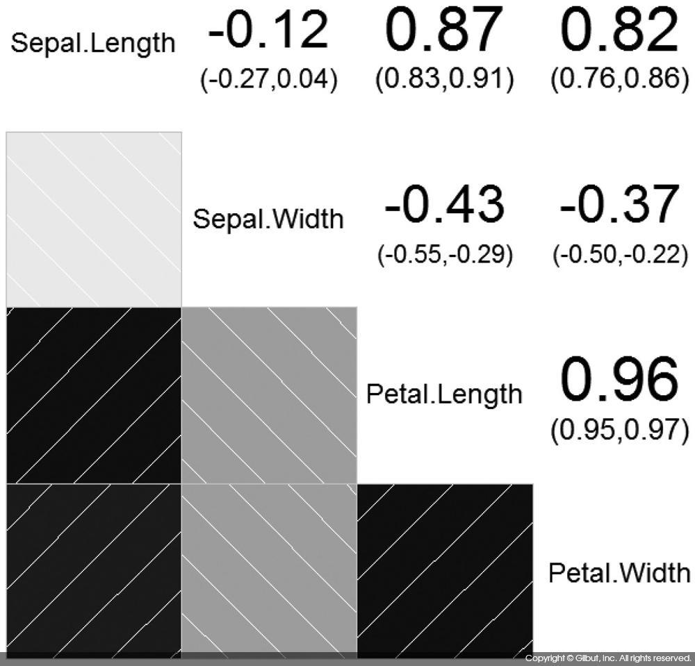 그림 7-11 아이리스 데이터에 대한 corrgram( ) 수행 결과