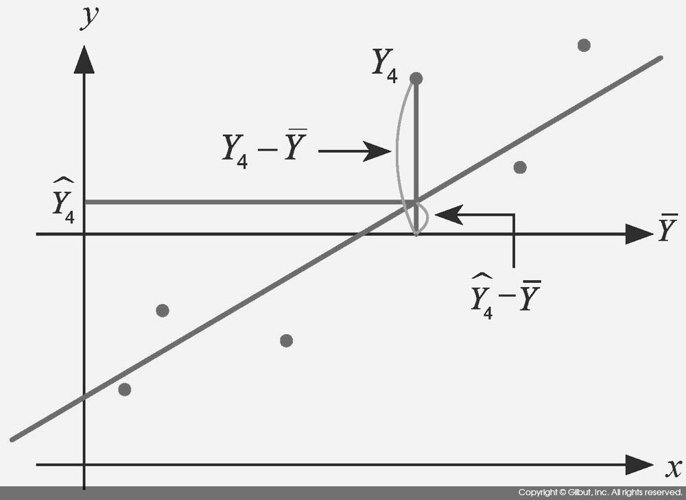 그림 8-1 SST와 SSR의 계산