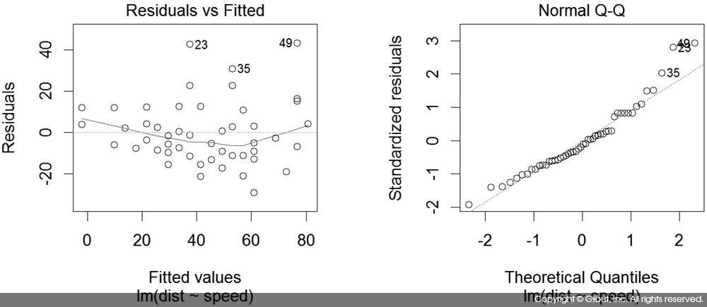 그림 8-2 선형 회귀 모델의 진단 그래프_1