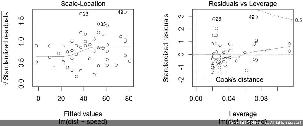 그림 8-2 선형 회귀 모델의 진단 그래프_2