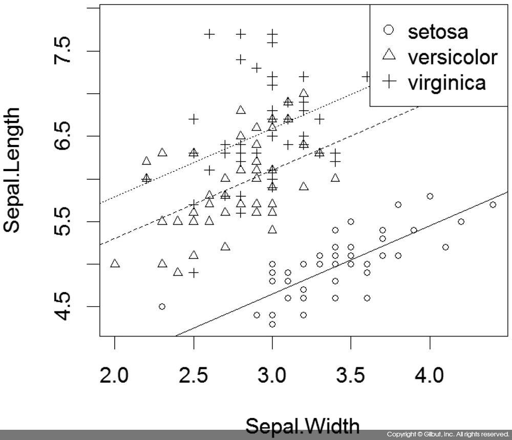 그림 8-6 아이리스 데이터에 대한 Species별 선형 회귀 모델의 시각화
