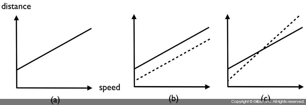 그림 8-7 변수 간의 상호 작용과 그에 따른 선형 회귀 모델