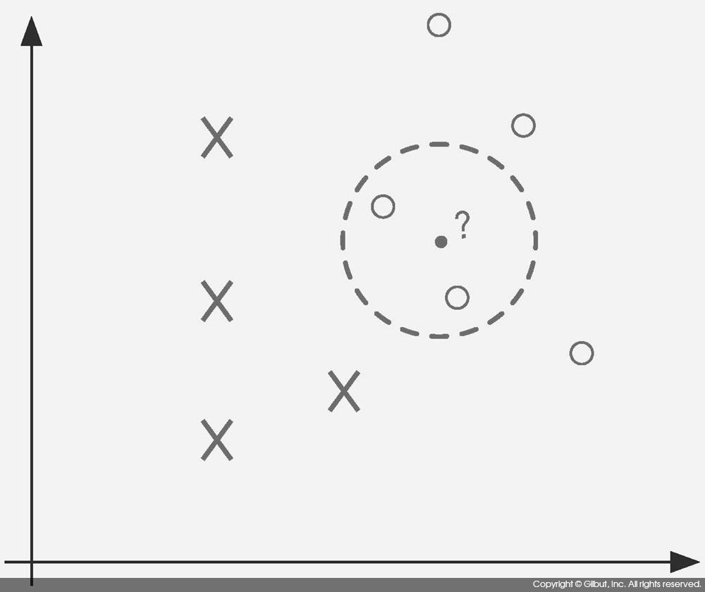 그림 9-11 k 최근 이웃 분류 알고리즘