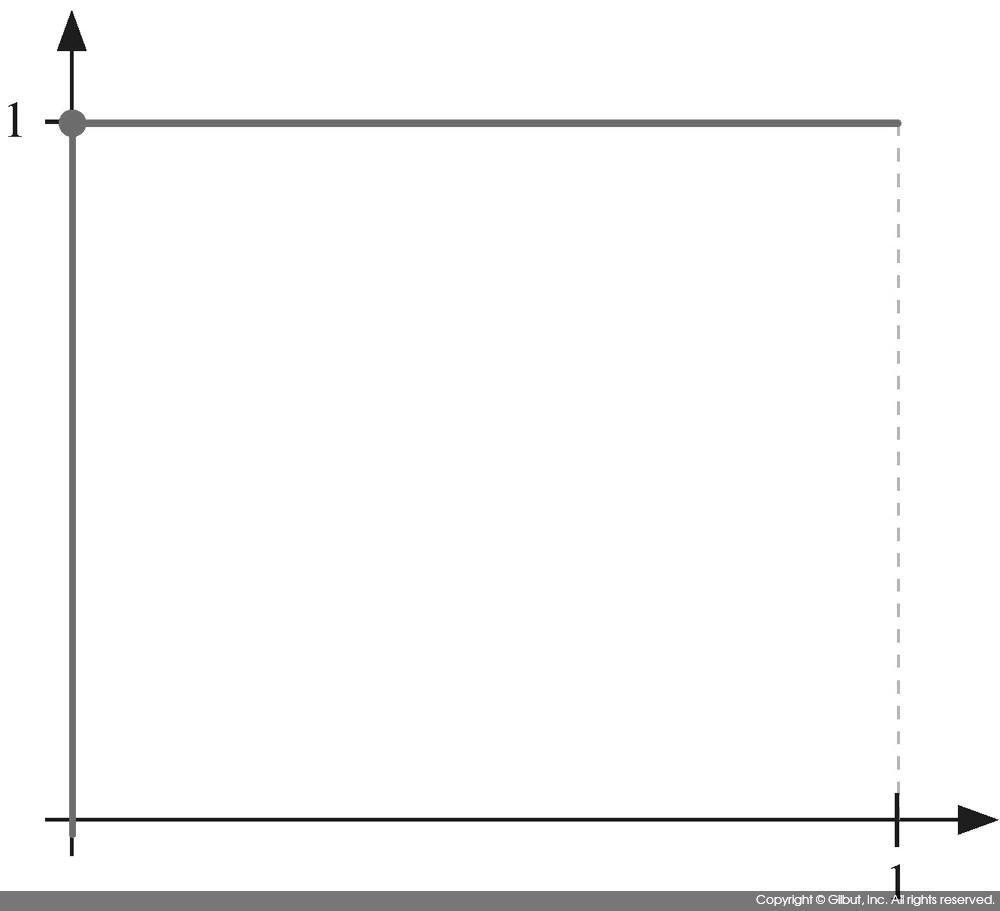 그림 9-19 이상적인 모델의 ROC 커브