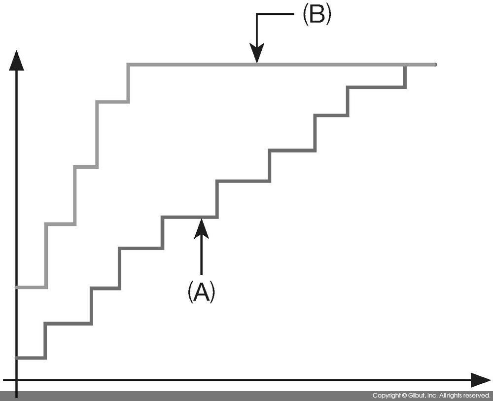 그림 9-20 ROC 커브를 사용한 모델의 비교