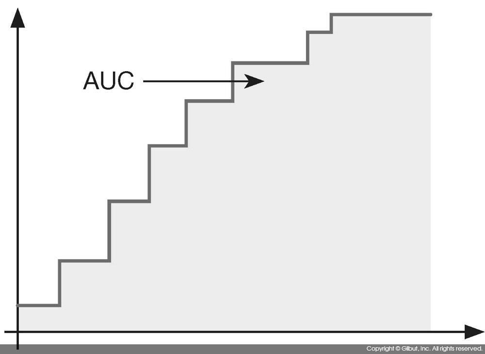 그림 9-21 ROC 커브와 AUC