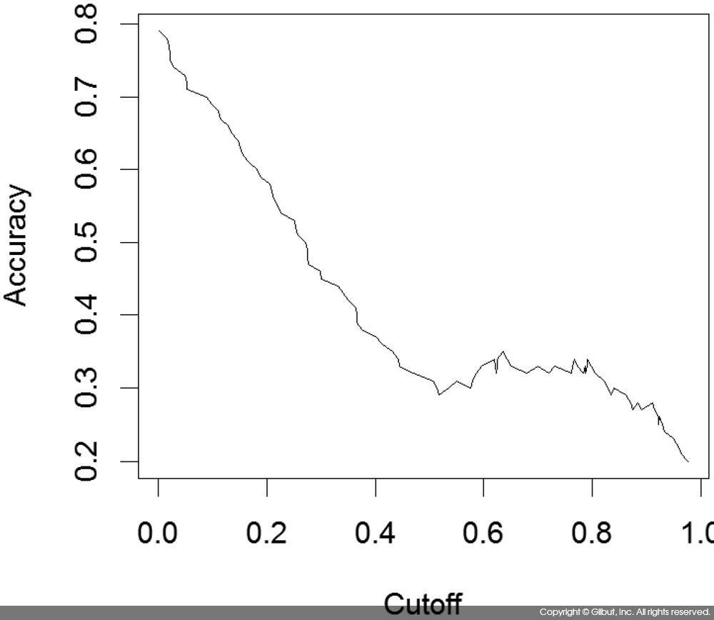그림 9-23 ROCR 패키지를 사용한 Accuracy/Cutoff 그래프