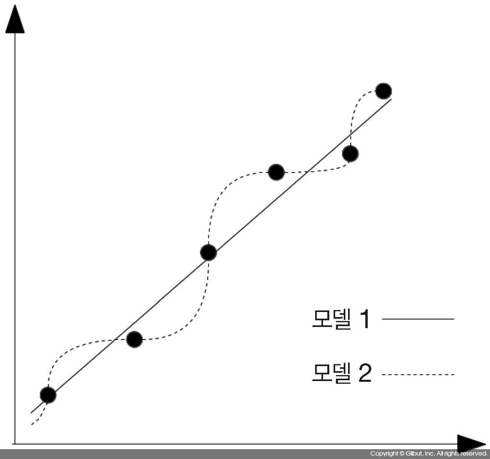 그림 9-24 과적합의 예