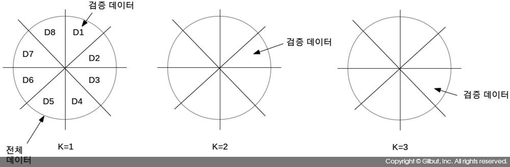 그림 9-26 8겹 교차 검증에서 K=1, 2, 3일 때 검증 데이터의 선택