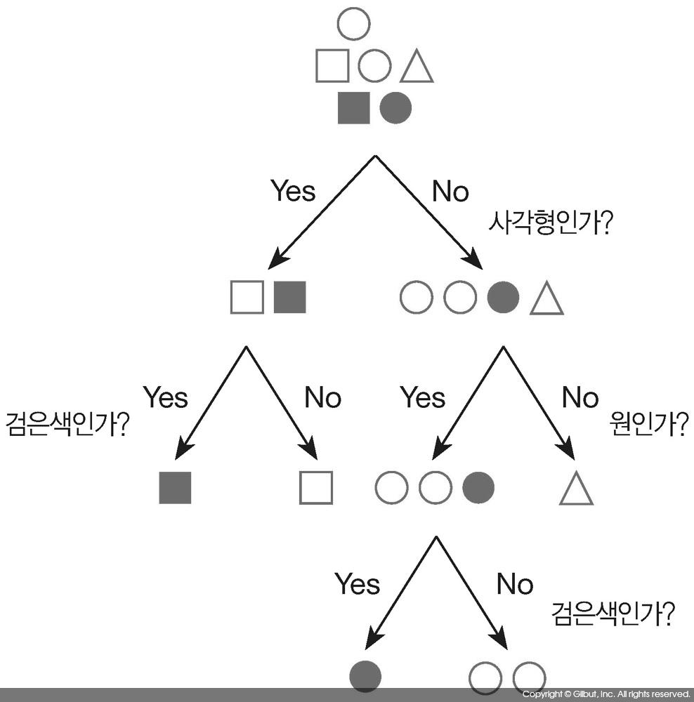 그림 10-1 의사 결정 나무의 예