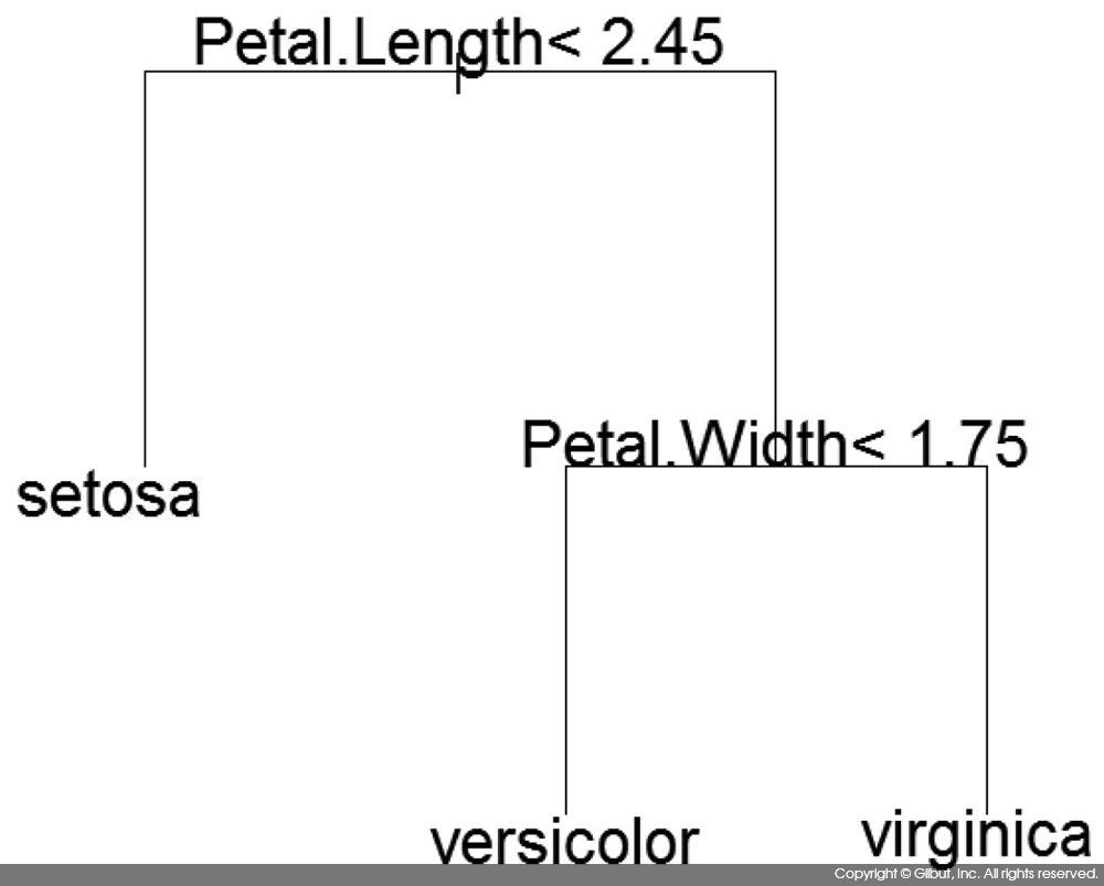 그림 10-3 아이리스 데이터에 대한 rpart( ) 수행 결과