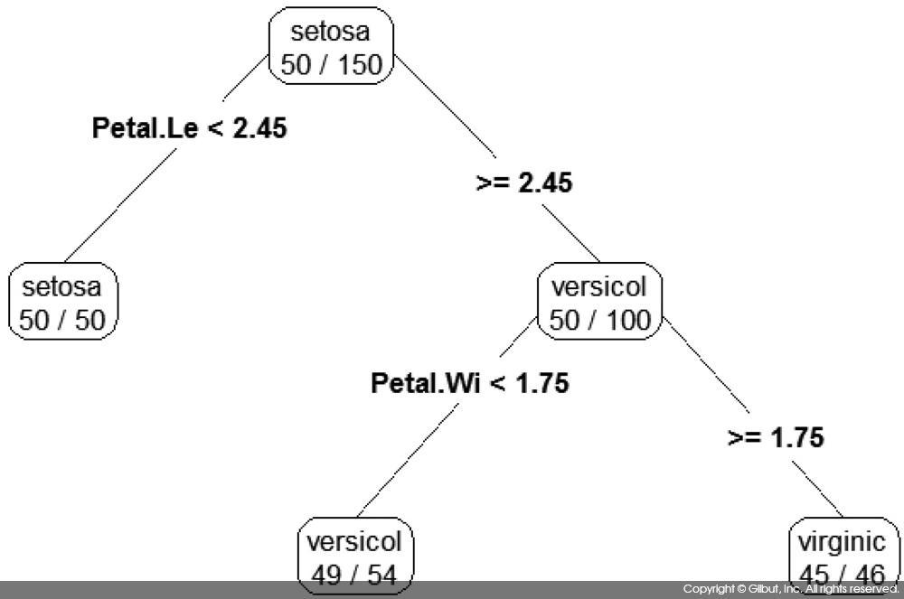 그림 10-4 prp( )를 사용한 rpart 시각화