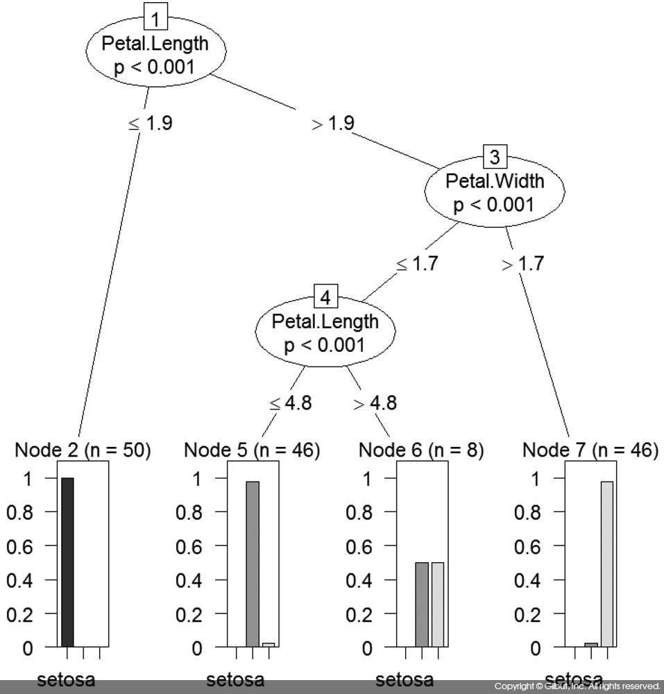 그림 10-5 아이리스 데이터에 대한 ctree( ) 수행 결과