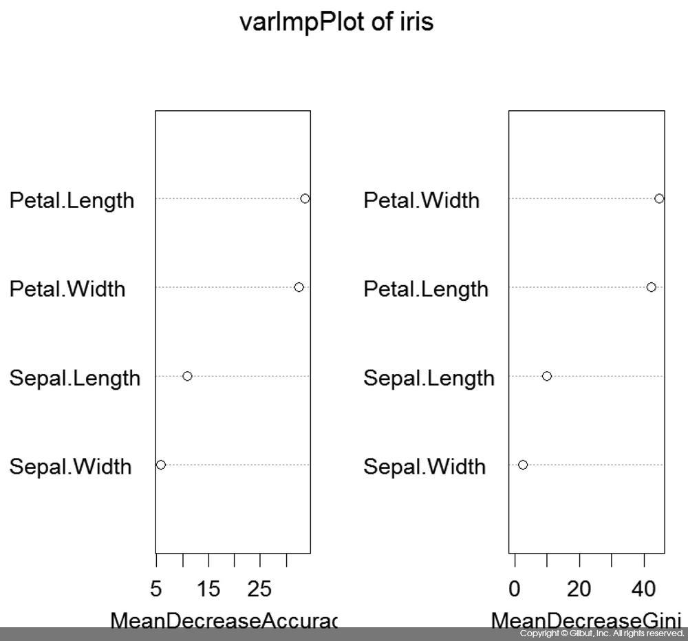 그림 10-6 randomForest를 사용한 변수 중요도 평가