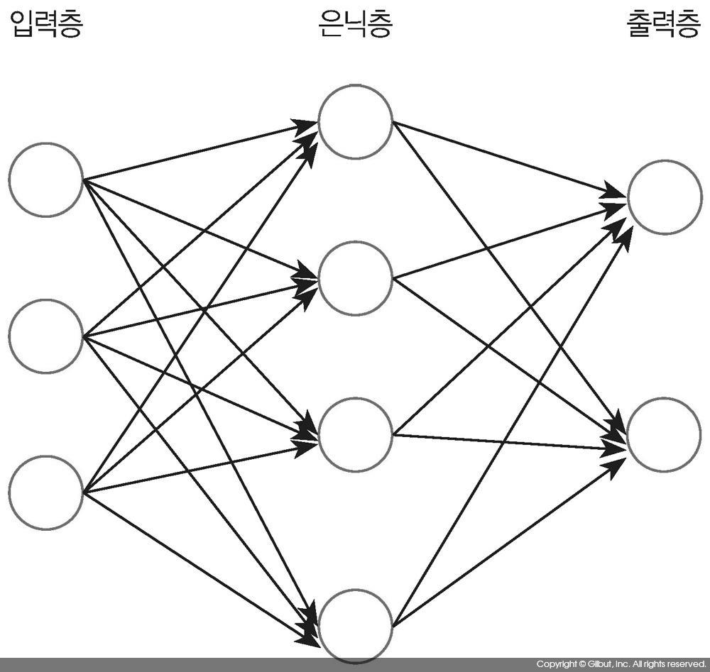 그림 10-7 신경망 모델