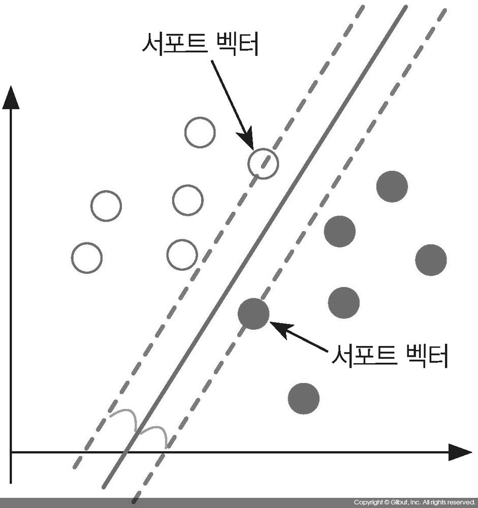 그림 10-10 서포트 벡터 머신
