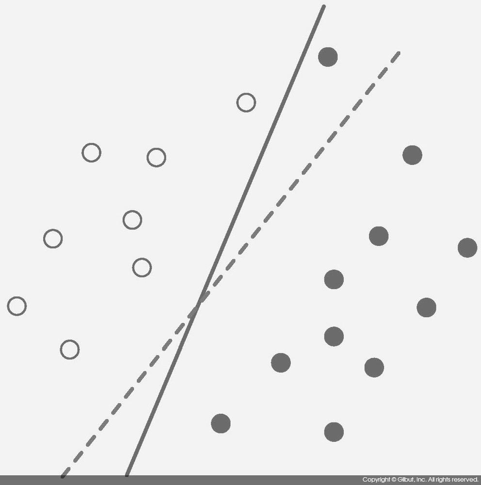 그림 10-12 SVM의 C(Cost) 파라미터와 과적합의 해결
