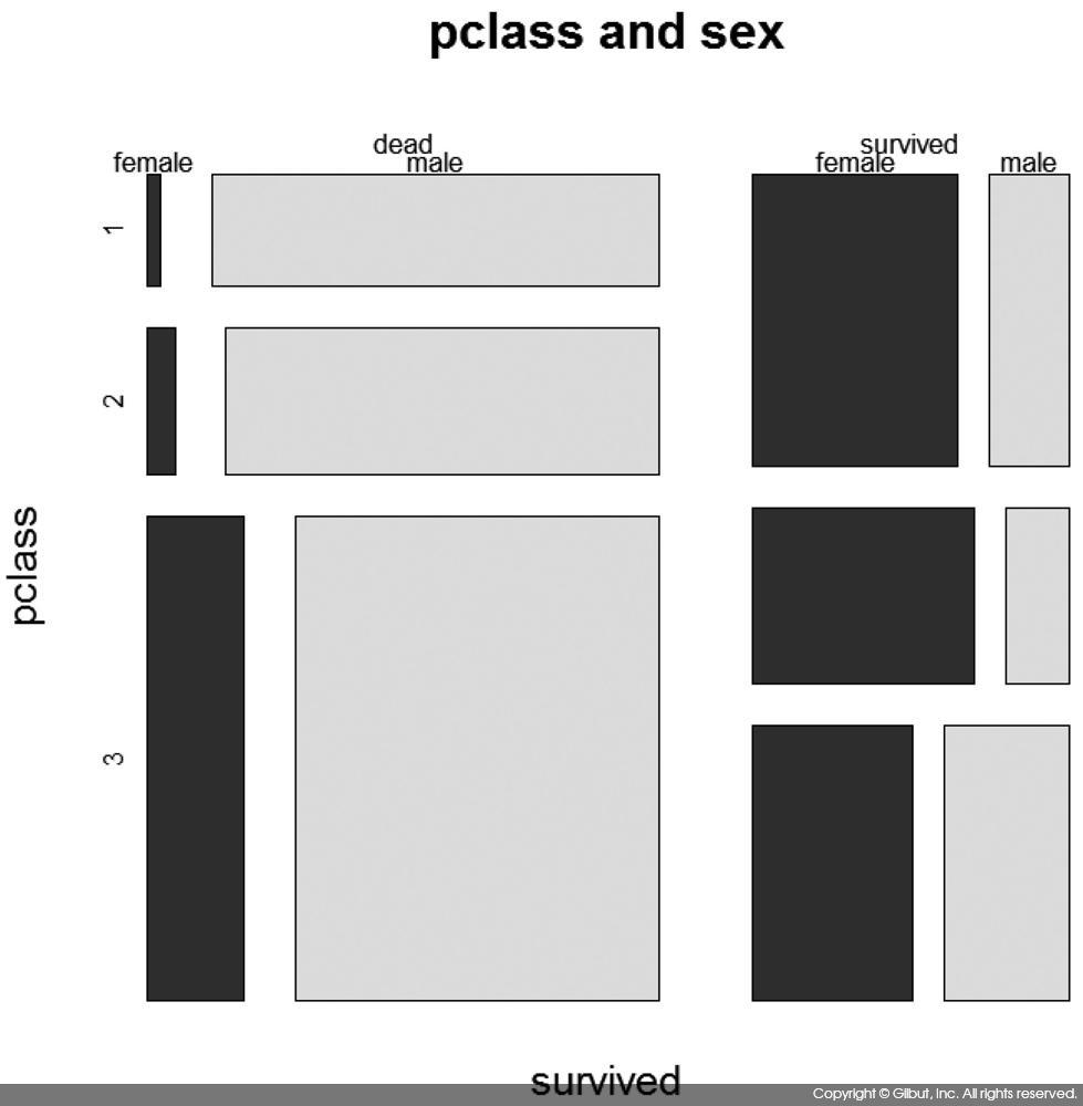 그림 11-3 mosaicplot( )의 실행 결과