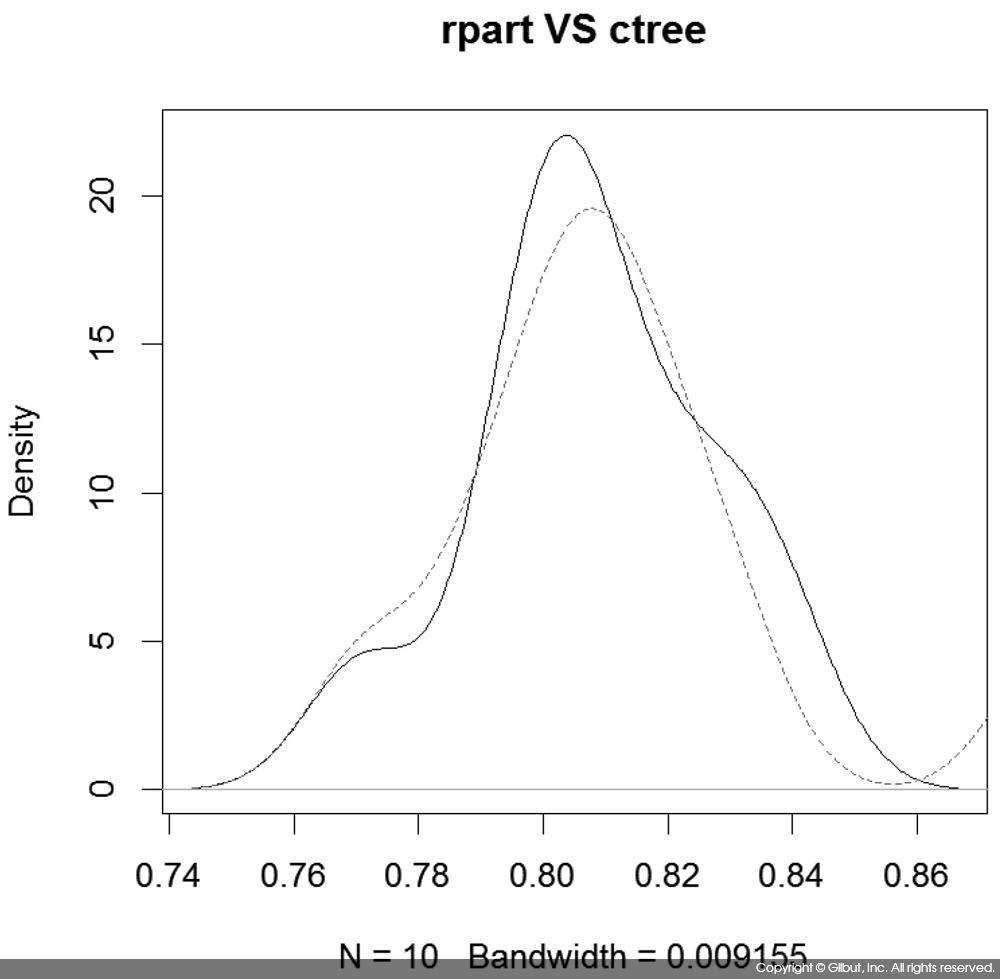 그림 11-4 rpart와 ctree의 정확도 비교