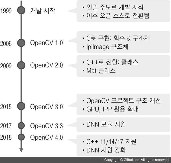 OpenCV 4로 배우는 컴퓨터 비전과 머신 러닝: 2 1 1 OpenCV 개요 - 2